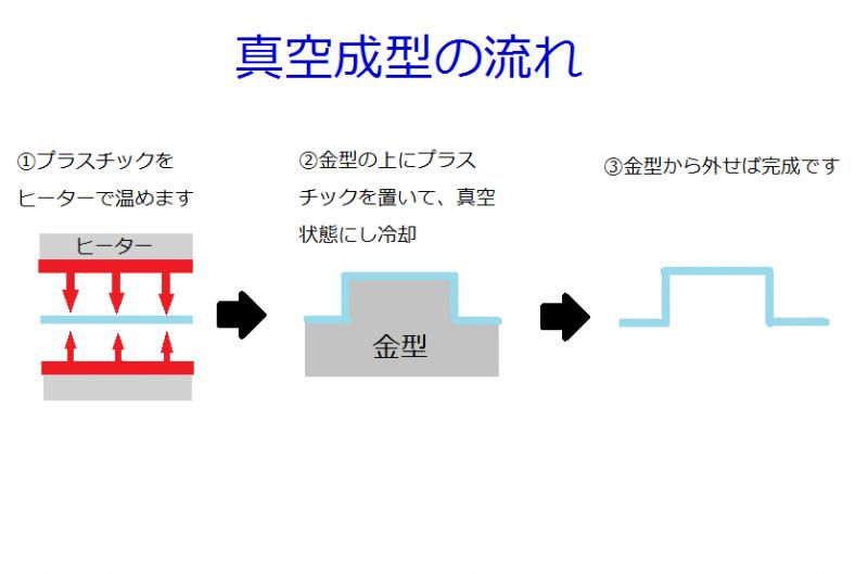 真空成型の流れ(東大化成)