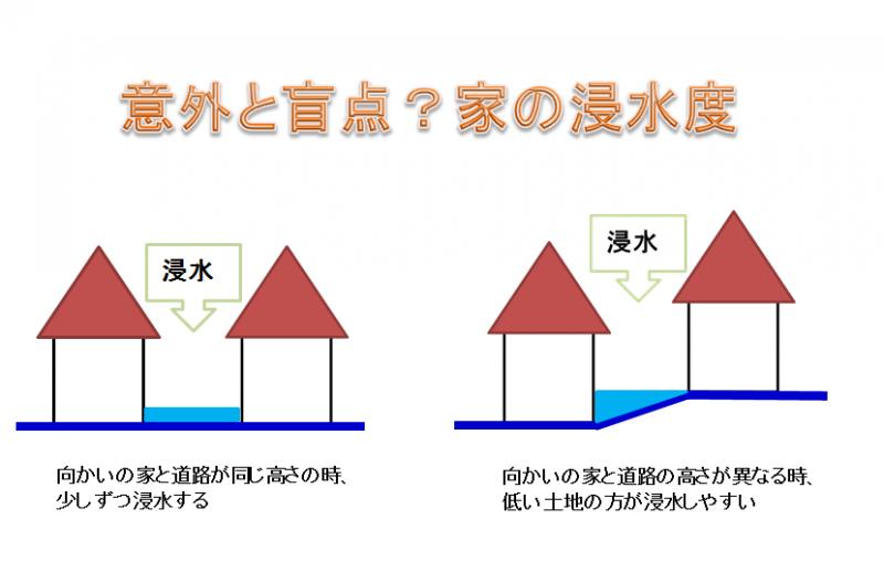 家の浸水度