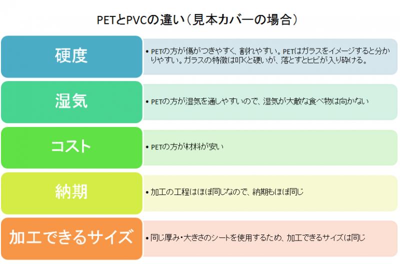 PETとPVCの材質の違い(見本カバーの場合)