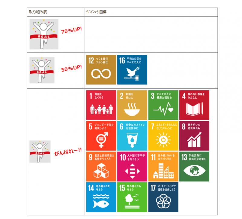 SDGs取り組み診断結果