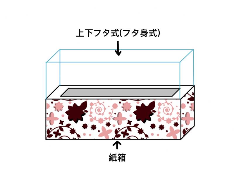 紙箱+上下フタ式